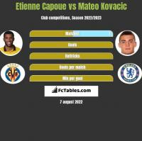 Etienne Capoue vs Mateo Kovacic h2h player stats
