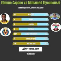 Etienne Capoue vs Mohamed Elyounoussi h2h player stats