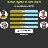 Etienne Capoue vs Oriol Romeu h2h player stats