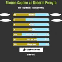 Etienne Capoue vs Roberto Pereyra h2h player stats
