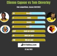 Etienne Capoue vs Tom Cleverley h2h player stats