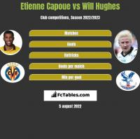 Etienne Capoue vs Will Hughes h2h player stats