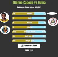 Etienne Capoue vs Quina h2h player stats