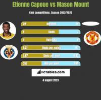 Etienne Capoue vs Mason Mount h2h player stats