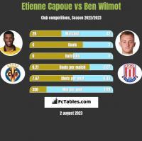 Etienne Capoue vs Ben Wilmot h2h player stats