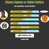 Etienne Capoue vs Callum Slattery h2h player stats