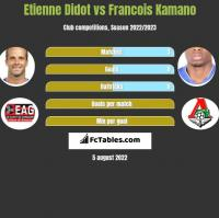 Etienne Didot vs Francois Kamano h2h player stats