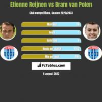 Etienne Reijnen vs Bram van Polen h2h player stats