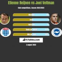 Etienne Reijnen vs Joel Veltman h2h player stats