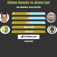 Etienne Vaessen vs Jeroen Zoet h2h player stats