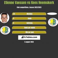 Etienne Vaessen vs Kees Heemskerk h2h player stats