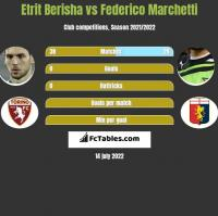 Etrit Berisha vs Federico Marchetti h2h player stats