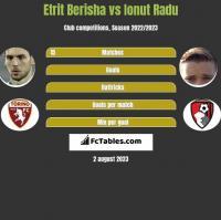 Etrit Berisha vs Ionut Radu h2h player stats