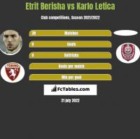 Etrit Berisha vs Karlo Letica h2h player stats