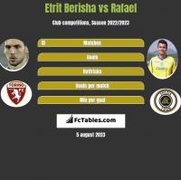 Etrit Berisha vs Rafael h2h player stats