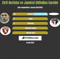 Etrit Berisha vs Jandrei Chitolina Carniel h2h player stats