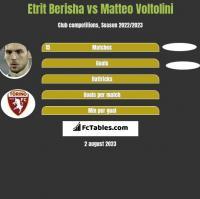 Etrit Berisha vs Matteo Voltolini h2h player stats