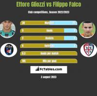 Ettore Gliozzi vs Filippo Falco h2h player stats