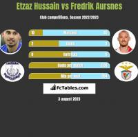 Etzaz Hussain vs Fredrik Aursnes h2h player stats