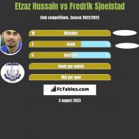 Etzaz Hussain vs Fredrik Sjoelstad h2h player stats