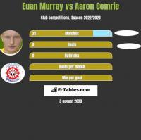 Euan Murray vs Aaron Comrie h2h player stats