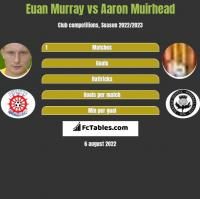 Euan Murray vs Aaron Muirhead h2h player stats
