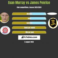 Euan Murray vs James Penrice h2h player stats