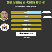 Euan Murray vs Jordan Houston h2h player stats