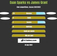 Euan Sparks vs James Grant h2h player stats
