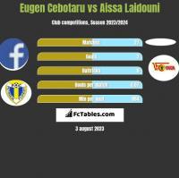 Eugen Cebotaru vs Aissa Laidouni h2h player stats
