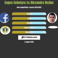 Eugen Cebotaru vs Alexandru Buziuc h2h player stats