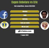 Eugen Cebotaru vs Eric h2h player stats