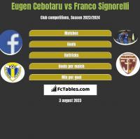 Eugen Cebotaru vs Franco Signorelli h2h player stats
