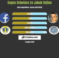 Eugen Cebotaru vs Jakub Vojtus h2h player stats
