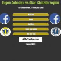 Eugen Cebotaru vs Okan Chatziterzoglou h2h player stats