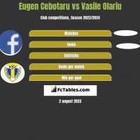 Eugen Cebotaru vs Vasile Olariu h2h player stats