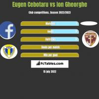 Eugen Cebotaru vs Ion Gheorghe h2h player stats