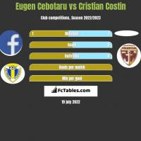 Eugen Cebotaru vs Cristian Costin h2h player stats