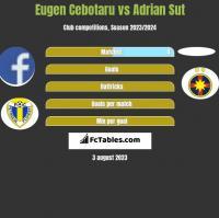 Eugen Cebotaru vs Adrian Sut h2h player stats