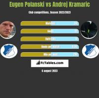 Eugen Polanski vs Andrej Kramaric h2h player stats