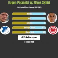 Eugen Polanski vs Ellyes Skhiri h2h player stats