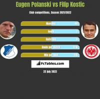 Eugen Polanski vs Filip Kostic h2h player stats