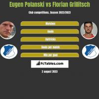 Eugen Polanski vs Florian Grillitsch h2h player stats