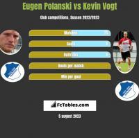 Eugen Polanski vs Kevin Vogt h2h player stats