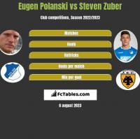 Eugen Polanski vs Steven Zuber h2h player stats