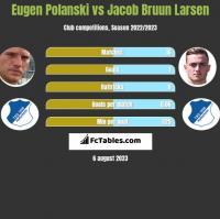 Eugen Polanski vs Jacob Bruun Larsen h2h player stats
