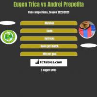Eugen Trica vs Andrei Prepelita h2h player stats