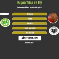 Eugen Trica vs Ely h2h player stats