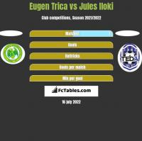 Eugen Trica vs Jules Iloki h2h player stats