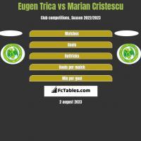 Eugen Trica vs Marian Cristescu h2h player stats